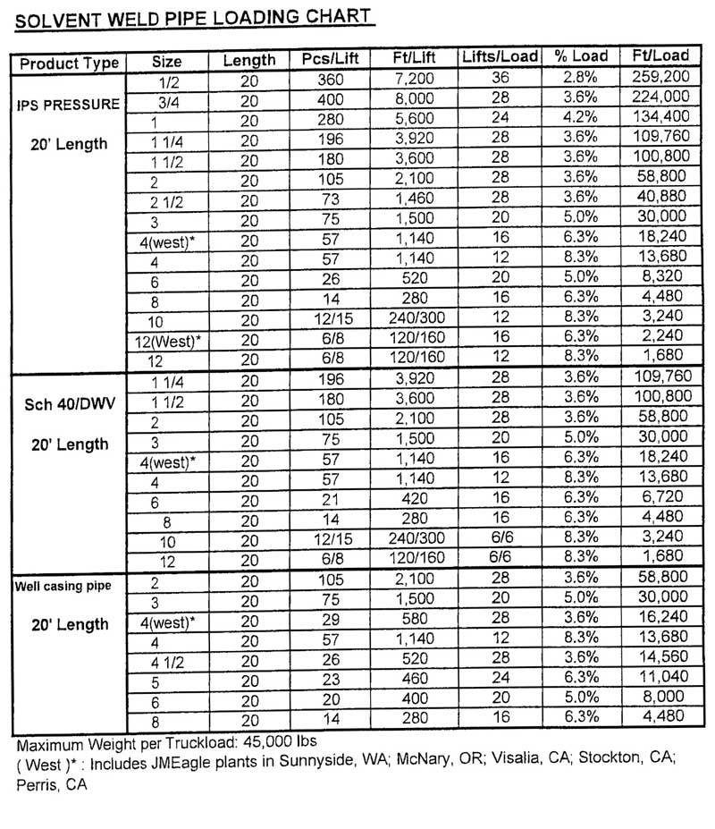 pvc pipe schedule chart: Conely company